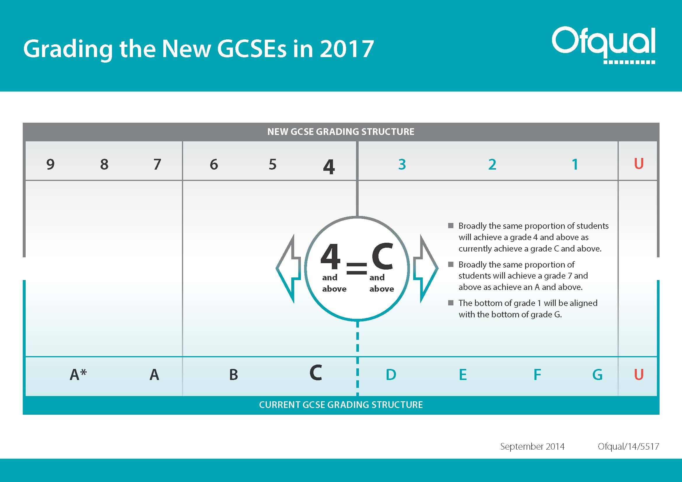 2014-09-12-grading-the-new-gcses-in